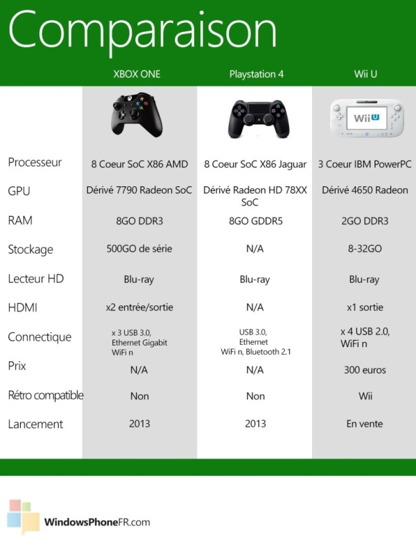 xbox one comparatif